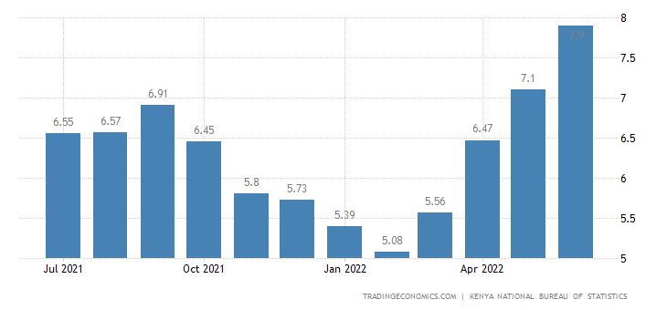 Kenya Inflation Rate | 2019 | Data | Chart | Calendar