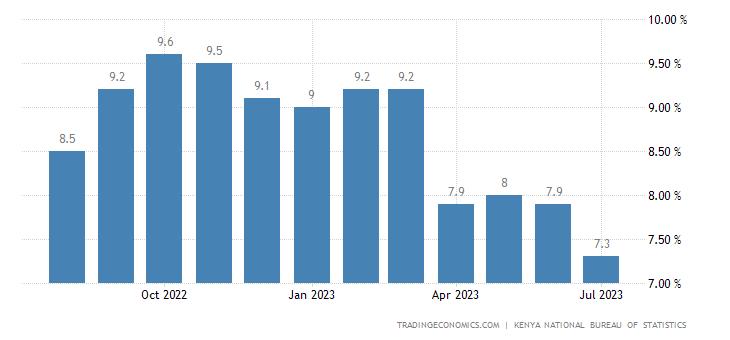 Kenya Inflation Rate