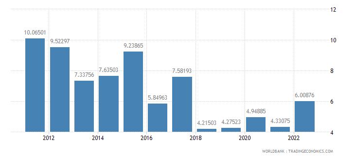 kenya inflation gdp deflator annual percent wb data