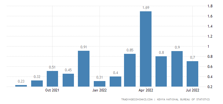 Kenya Inflation Rate MoM