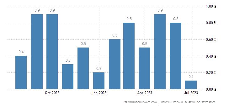 Kenya Inflation Rate MoM