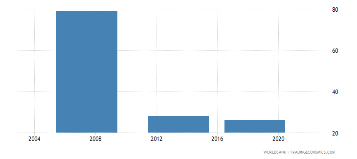 kenya informal payments to public officials percent of firms wb data