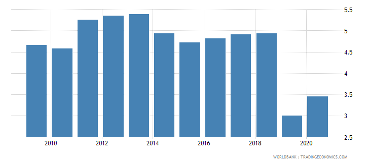 kenya intentional homicides per 100 000 people wb data
