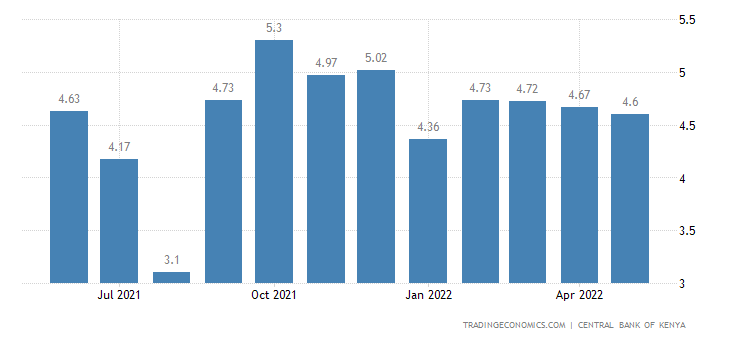 Kenya Interbank Rate