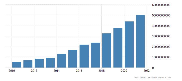 kenya interest payments current lcu wb data