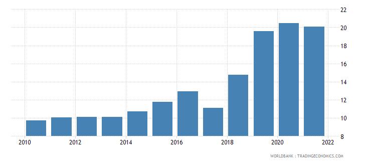 kenya interest payments percent of expense wb data