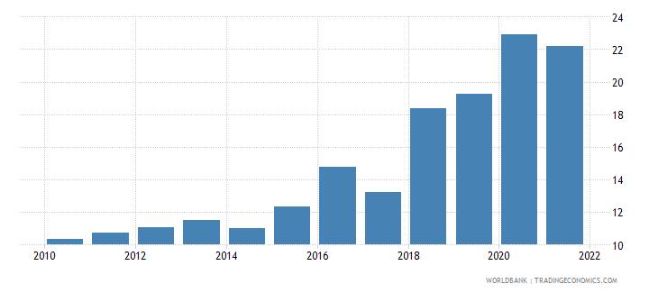 kenya interest payments percent of revenue wb data