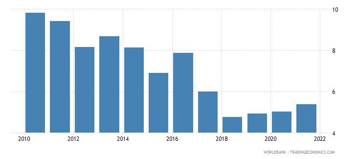 kenya interest rate spread lending rate minus deposit rate percent wb data