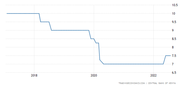 Kenya Interest Rate