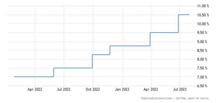 Kenya Interest Rate
