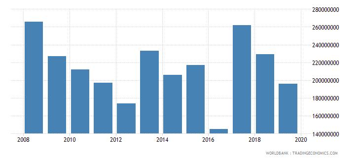 kenya international tourism expenditures for travel items us dollar wb data