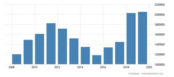 kenya international tourism number of arrivals wb data
