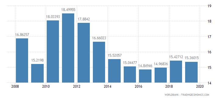 kenya international tourism receipts percent of total exports wb data