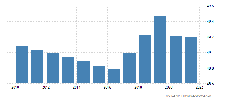 kenya labor force female percent of total labor force wb data