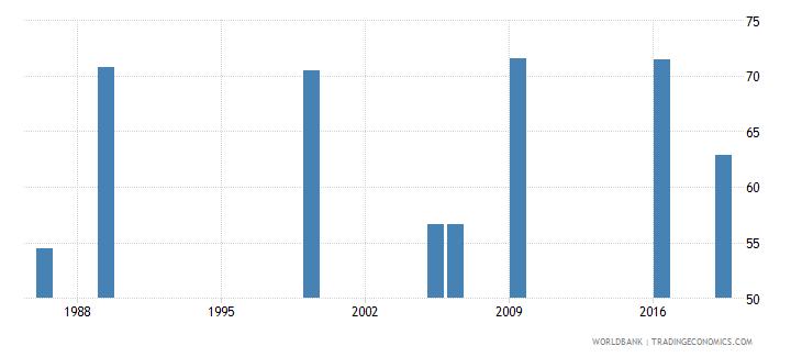 kenya labor force participation rate female percent of female population ages 15 national estimate wb data