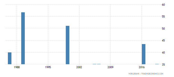 kenya labor force participation rate for ages 15 24 female percent national estimate wb data