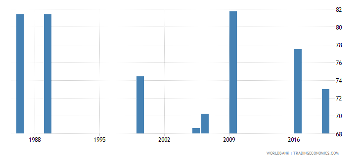 kenya labor force participation rate male percent of male population ages 15 national estimate wb data