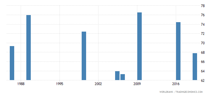 kenya labor force participation rate total percent of total population ages 15 national estimate wb data