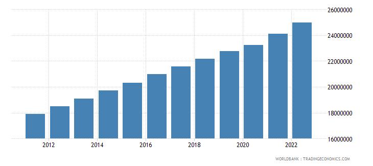 kenya labor force total wb data
