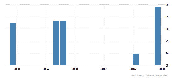 kenya labor force with advanced education male percent of male labor force wb data