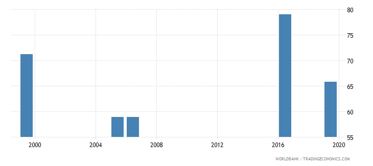 kenya labor force with basic education percent of total wb data