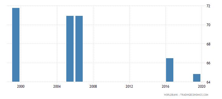 kenya labor force with intermediate education female percent of female labor force wb data