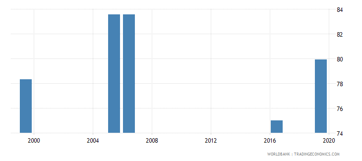 kenya labor force with intermediate education male percent of male labor force wb data