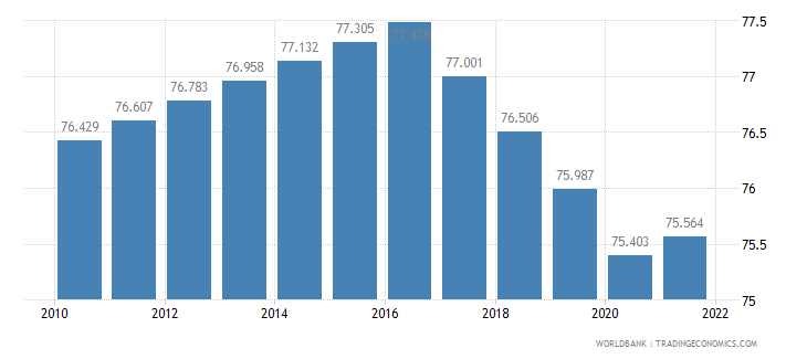 kenya labor participation rate male percent of male population ages 15 plus  wb data