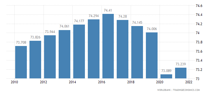 kenya labor participation rate total percent of total population ages 15 plus  wb data