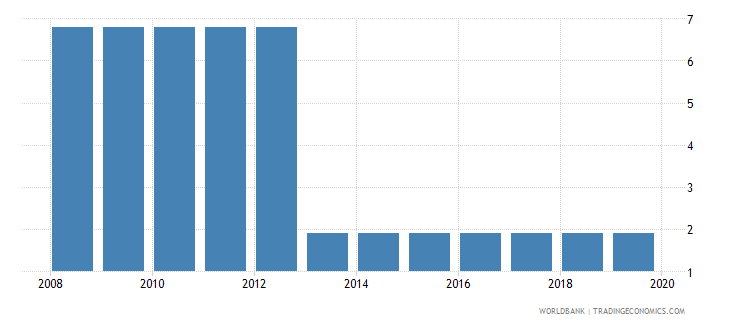 kenya labor tax and contributions percent of commercial profits wb data