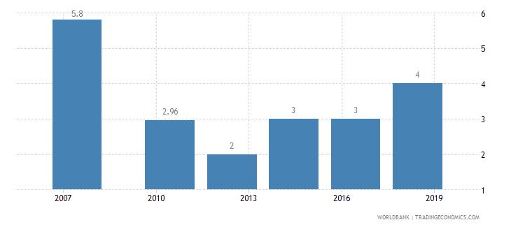 kenya lead time to export median case days wb data