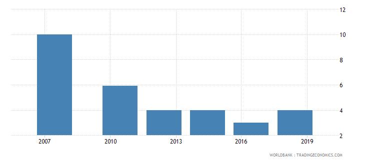 kenya lead time to import median case days wb data