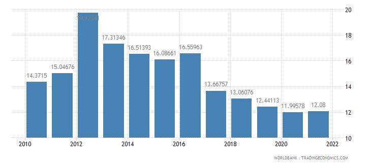 kenya lending interest rate percent wb data
