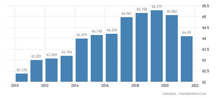 kenya life expectancy at birth female years wb data