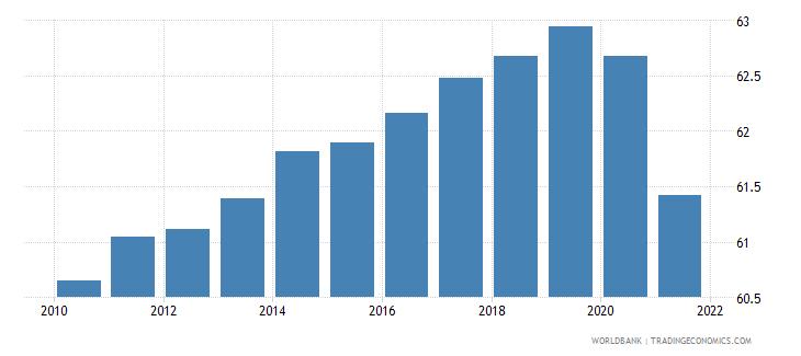 kenya life expectancy at birth total years wb data