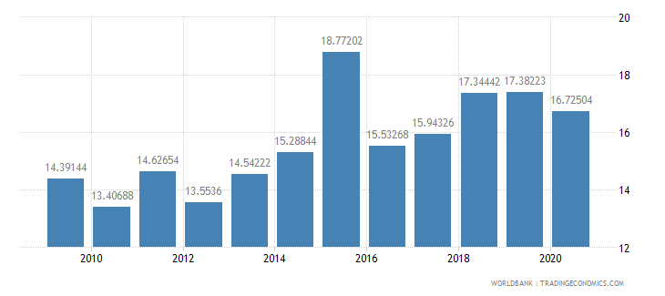 kenya liner shipping connectivity index maximum value in 2004  100 wb data