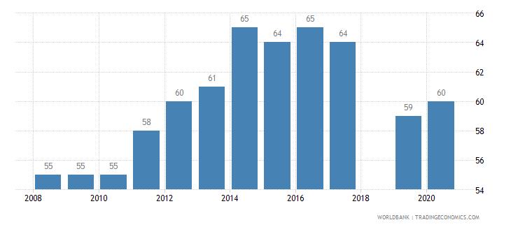 kenya listed domestic companies total wb data