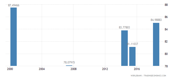 kenya literacy rate adult male percent of males ages 15 and above wb data