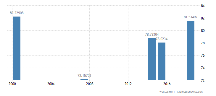 kenya literacy rate adult total percent of people ages 15 and above wb data