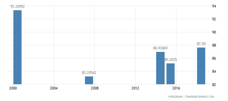 kenya literacy rate youth male percent of males ages 15 24 wb data