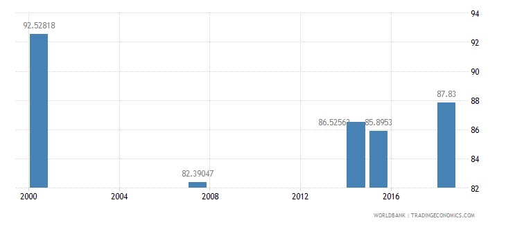 kenya literacy rate youth total percent of people ages 15 24 wb data