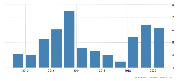 kenya loans from nonresident banks amounts outstanding to gdp percent wb data