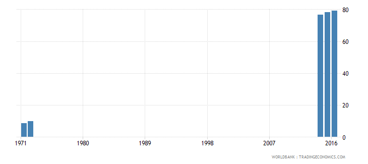 kenya lower secondary completion rate female percent of relevant age group wb data