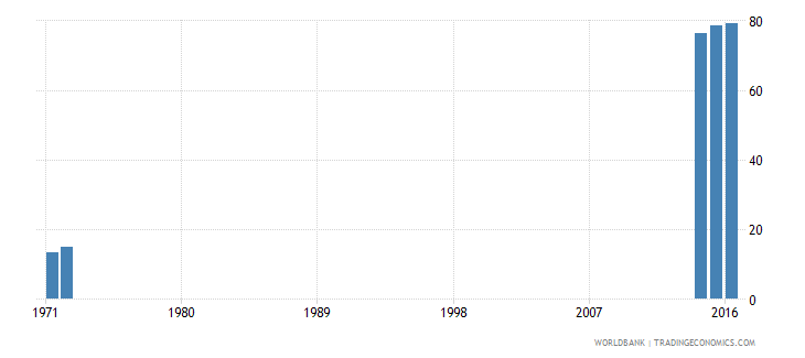 kenya lower secondary completion rate total percent of relevant age group wb data