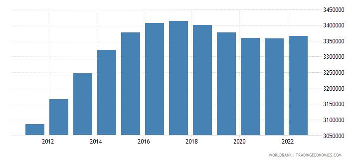 kenya male population 05 09 wb data