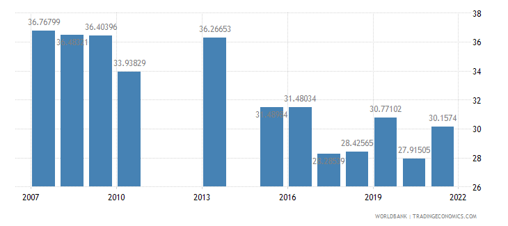 kenya manufactures exports percent of merchandise exports wb data