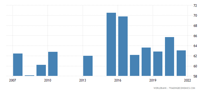 kenya manufactures imports percent of merchandise imports wb data