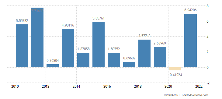 kenya manufacturing value added annual percent growth wb data
