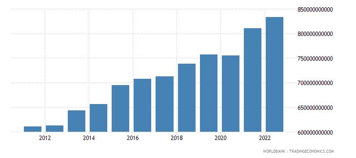 kenya manufacturing value added constant lcu wb data