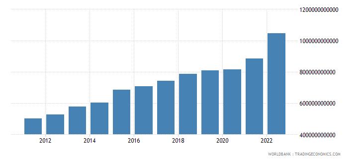 kenya manufacturing value added current lcu wb data